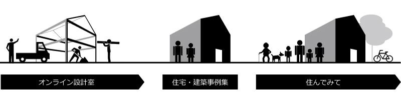 オンライン設計室→住宅・建築事例集→住んでみて